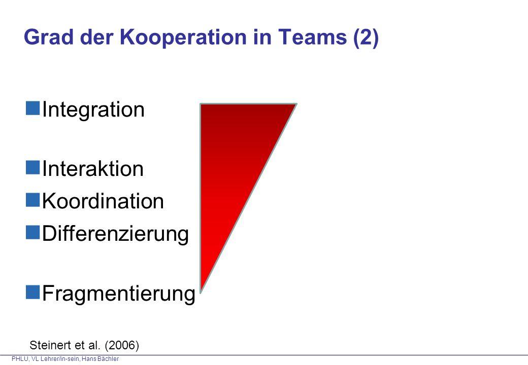 PHLU, VL Lehrer/in-sein, Hans Bächler Grad der Kooperation in Teams (2) Integration Interaktion Koordination Differenzierung Fragmentierung Steinert e
