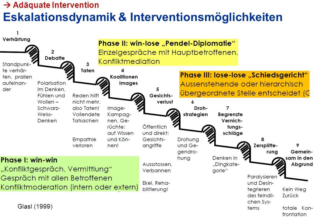PHLU, VL Lehrer/in-sein, Hans Bächler  Adäquate Intervention Eskalationsdynamik & Interventionsmöglichkeiten 15 Glasl (2002) Glasl (1999)