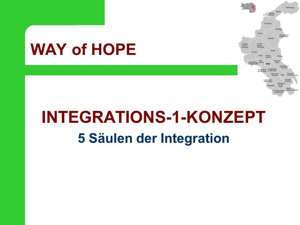 """INTEGRATIONS-1-KONZEPT """"1 steht für das 1.Jahr Welche Integrationsschritte sind im 1."""