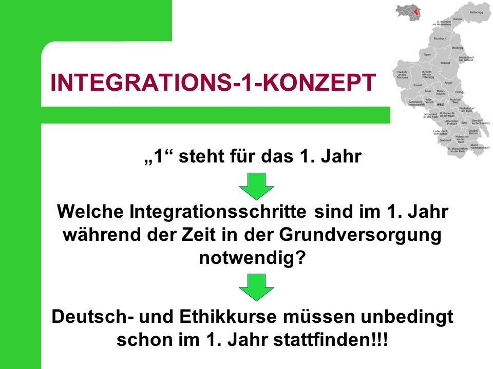 """INTEGRATIONS-1-KONZEPT """"1"""" steht für das 1. Jahr Welche Integrationsschritte sind im 1. Jahr während der Zeit in der Grundversorgung notwendig? Deutsc"""