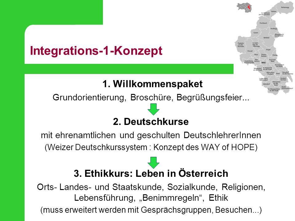 Integrations-1-Konzept 1. Willkommenspaket Grundorientierung, Broschüre, Begrüßungsfeier... 2. Deutschkurse mit ehrenamtlichen und geschulten Deutschl