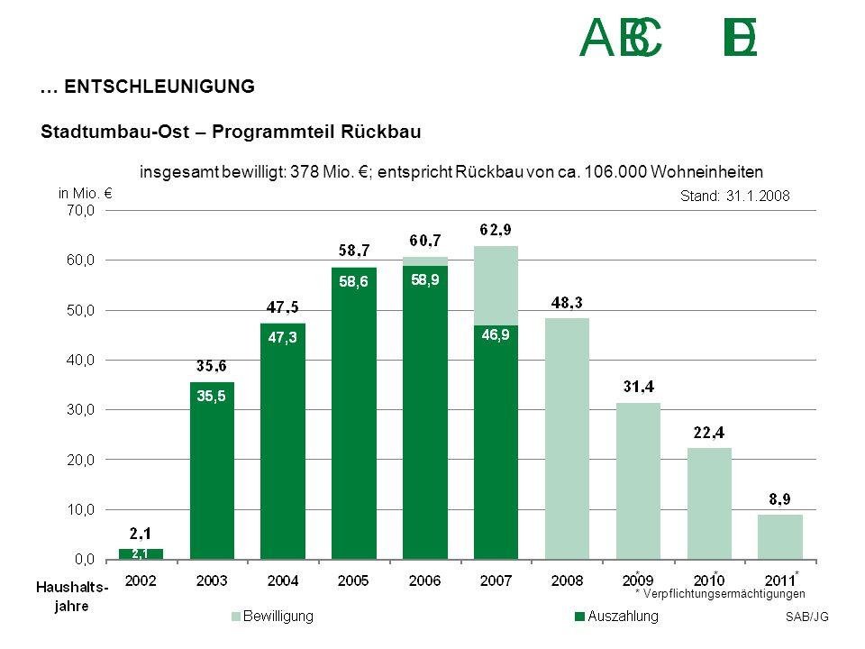 Stadtumbau-Ost – Programmteil Rückbau SAB/JG insgesamt bewilligt: 378 Mio. €; entspricht Rückbau von ca. 106.000 Wohneinheiten *** * Verpflichtungserm