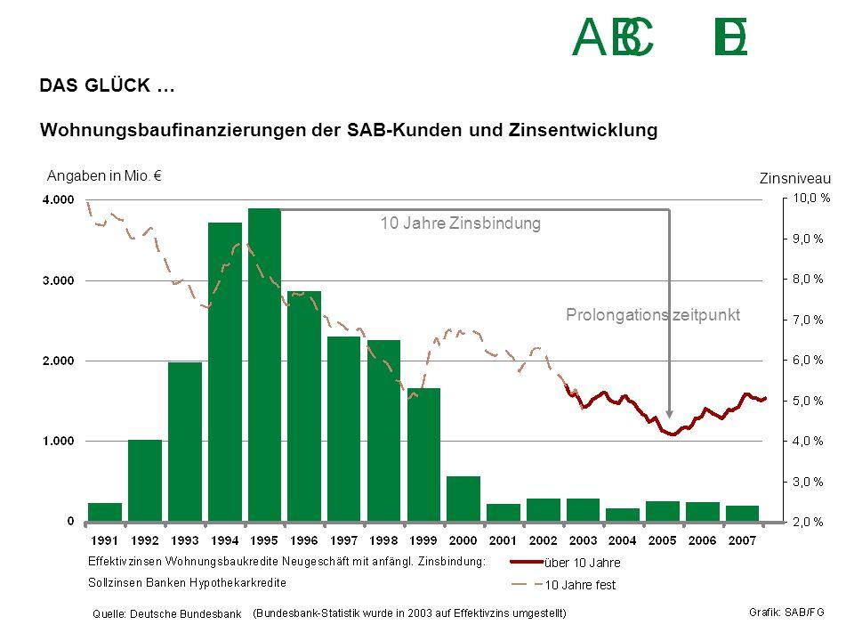 Wohnungsbaufinanzierungen der SAB-Kunden und Zinsentwicklung Angaben in Mio. € 10 Jahre Zinsbindung Prolongations zeitpunkt Zinsniveau DAS GLÜCK …