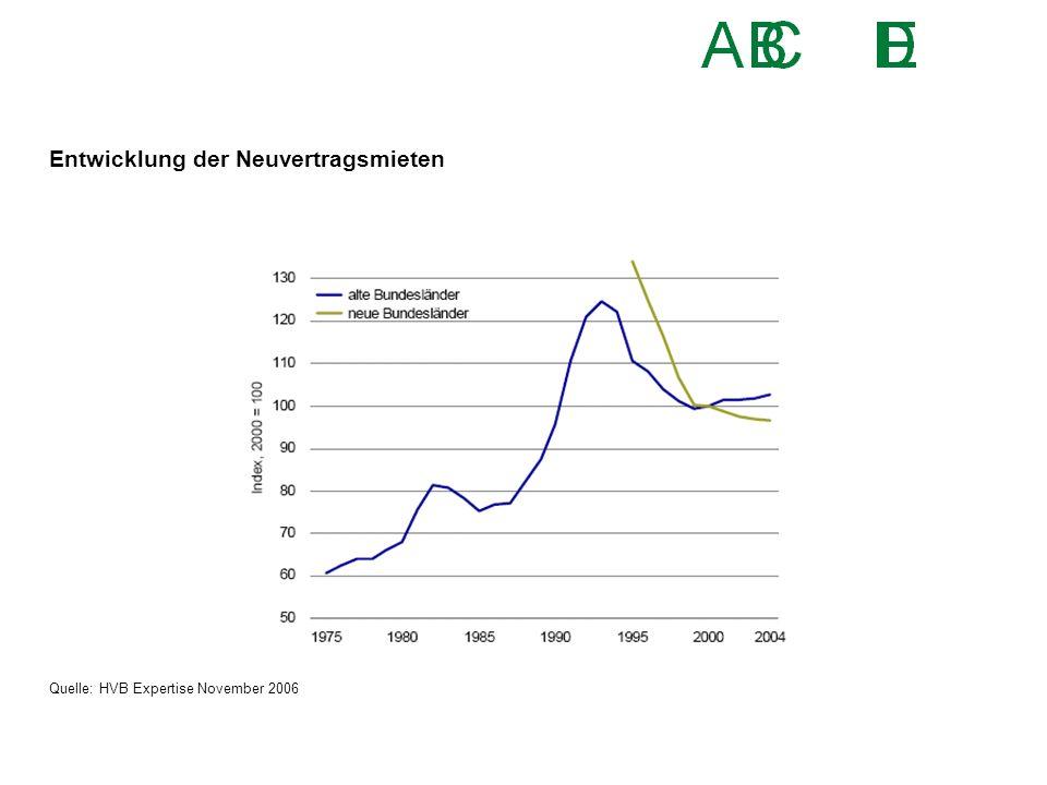 Entwicklung der Neuvertragsmieten Quelle: HVB Expertise November 2006