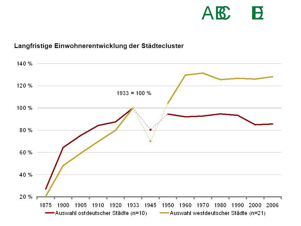 Langfristige Einwohnerentwicklung der Städtecluster