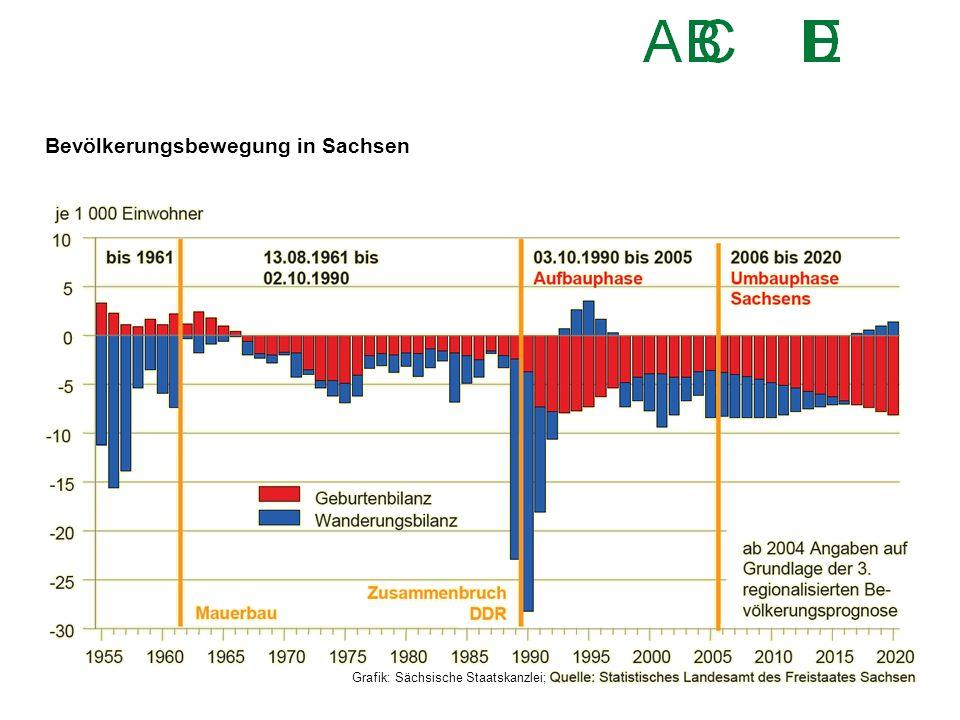 Bevölkerungsbewegung in Sachsen Grafik: Sächsische Staatskanzlei;