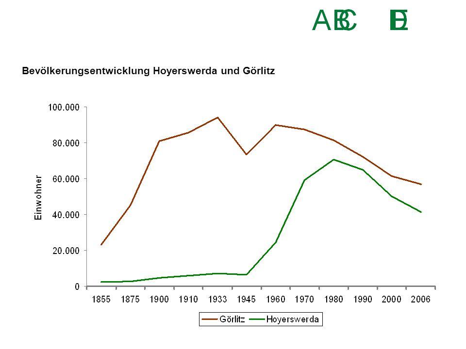 Bevölkerungsentwicklung Hoyerswerda und Görlitz
