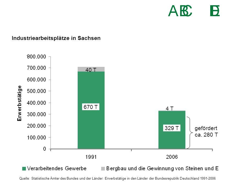 Industriearbeitsplätze in Sachsen Quelle: Statistische Ämter des Bundes und der Länder: Erwerbstätige in den Länder der Bundesrepublik Deutschland 199