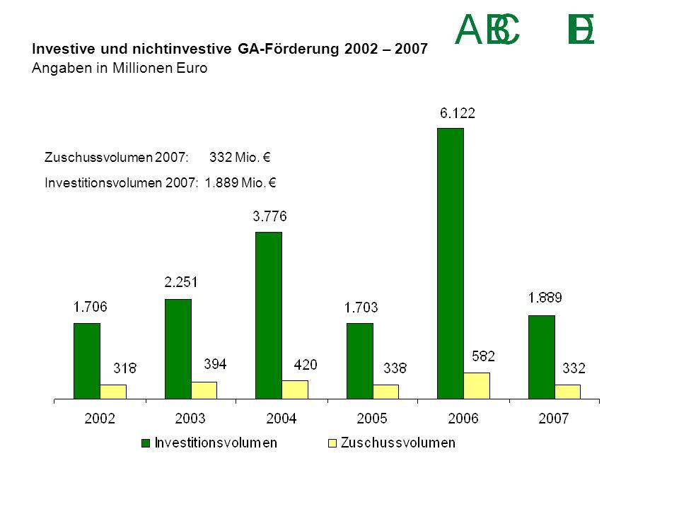 Investive und nichtinvestive GA-Förderung 2002 – 2007 Angaben in Millionen Euro Zuschussvolumen 2007: 332 Mio. € Investitionsvolumen 2007: 1.889 Mio.