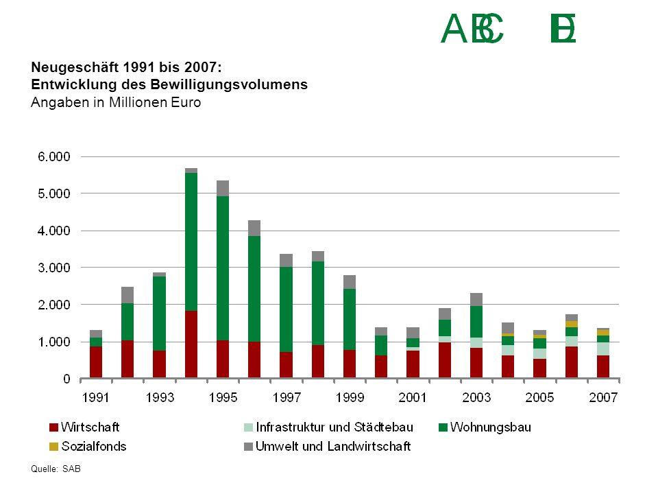 Neugeschäft 1991 bis 2007: Entwicklung des Bewilligungsvolumens Angaben in Millionen Euro Quelle: SAB