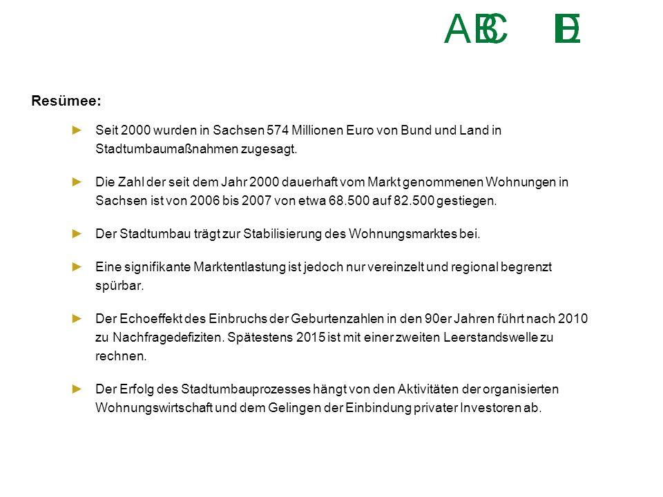 Resümee: ►Seit 2000 wurden in Sachsen 574 Millionen Euro von Bund und Land in Stadtumbaumaßnahmen zugesagt. ►Die Zahl der seit dem Jahr 2000 dauerhaft