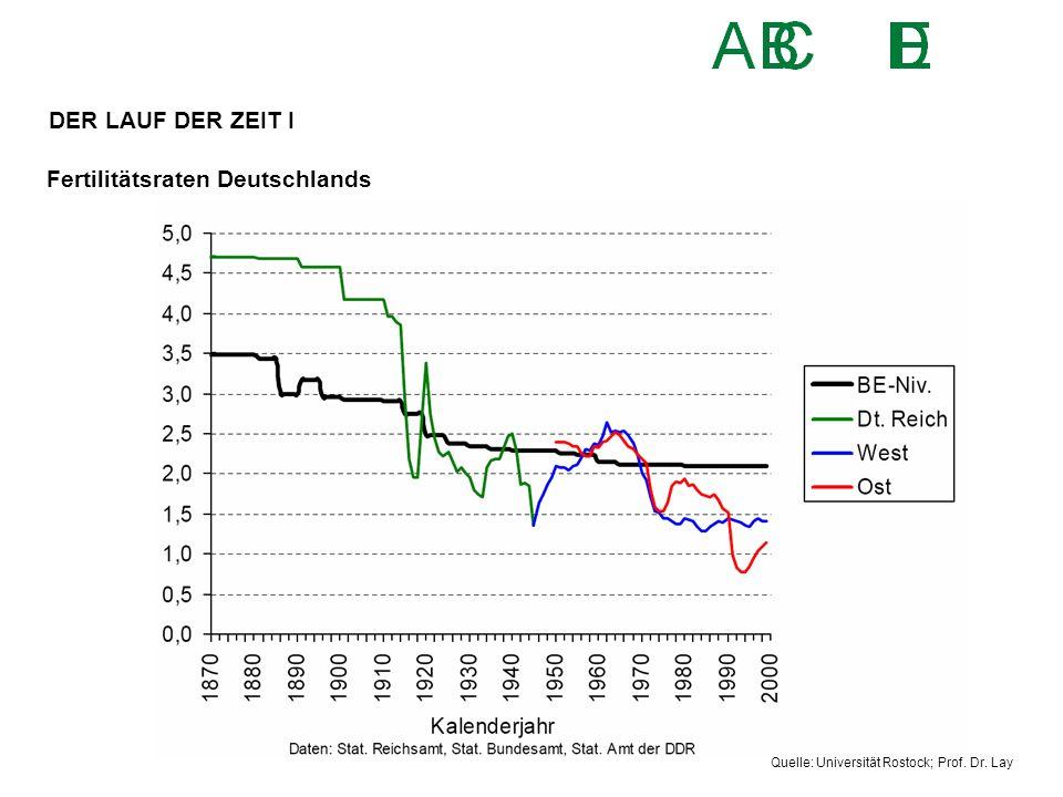 Fertilitätsraten Deutschlands Quelle: Universität Rostock; Prof. Dr. Lay DER LAUF DER ZEIT I