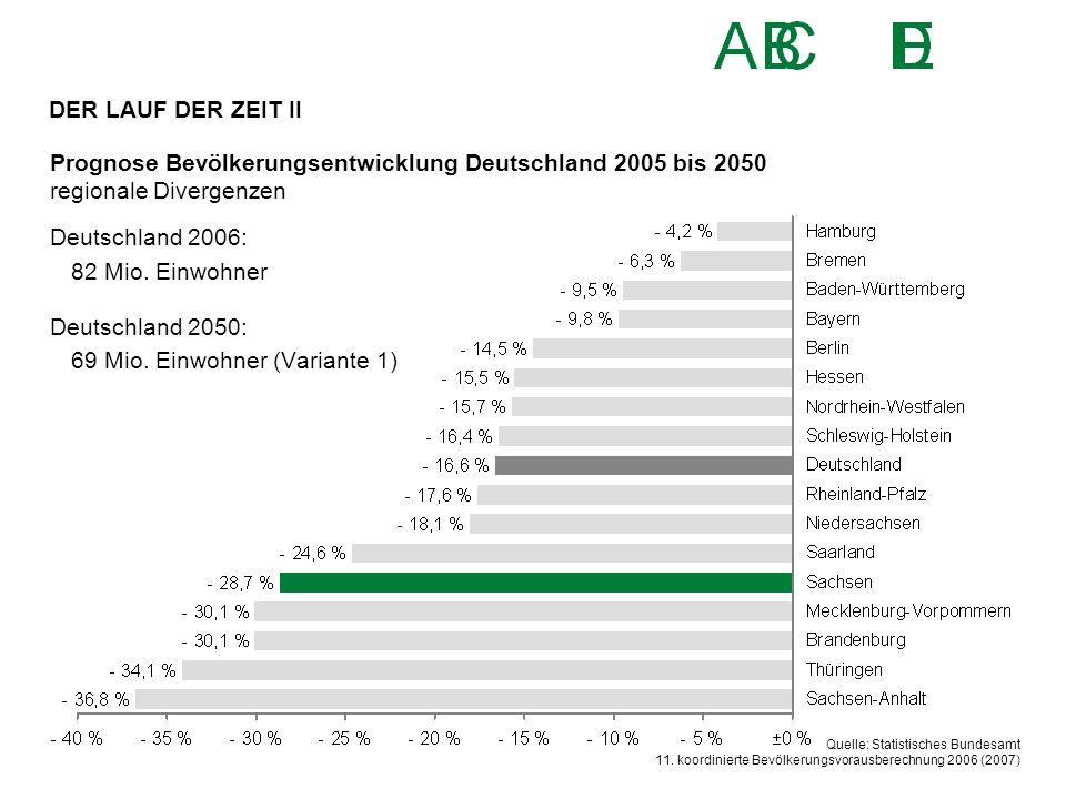 Prognose Bevölkerungsentwicklung Deutschland 2005 bis 2050 regionale Divergenzen Quelle: Statistisches Bundesamt 11. koordinierte Bevölkerungsvorausbe