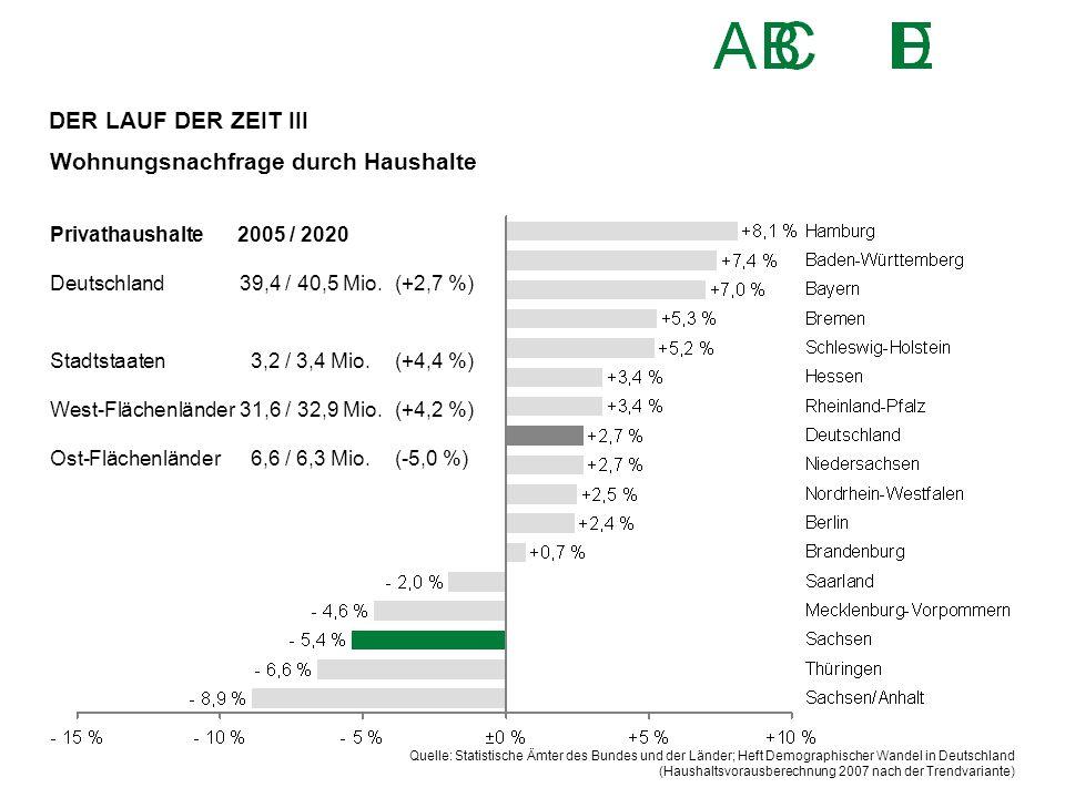 Wohnungsnachfrage durch Haushalte Quelle: Statistische Ämter des Bundes und der Länder; Heft Demographischer Wandel in Deutschland (Haushaltsvorausber
