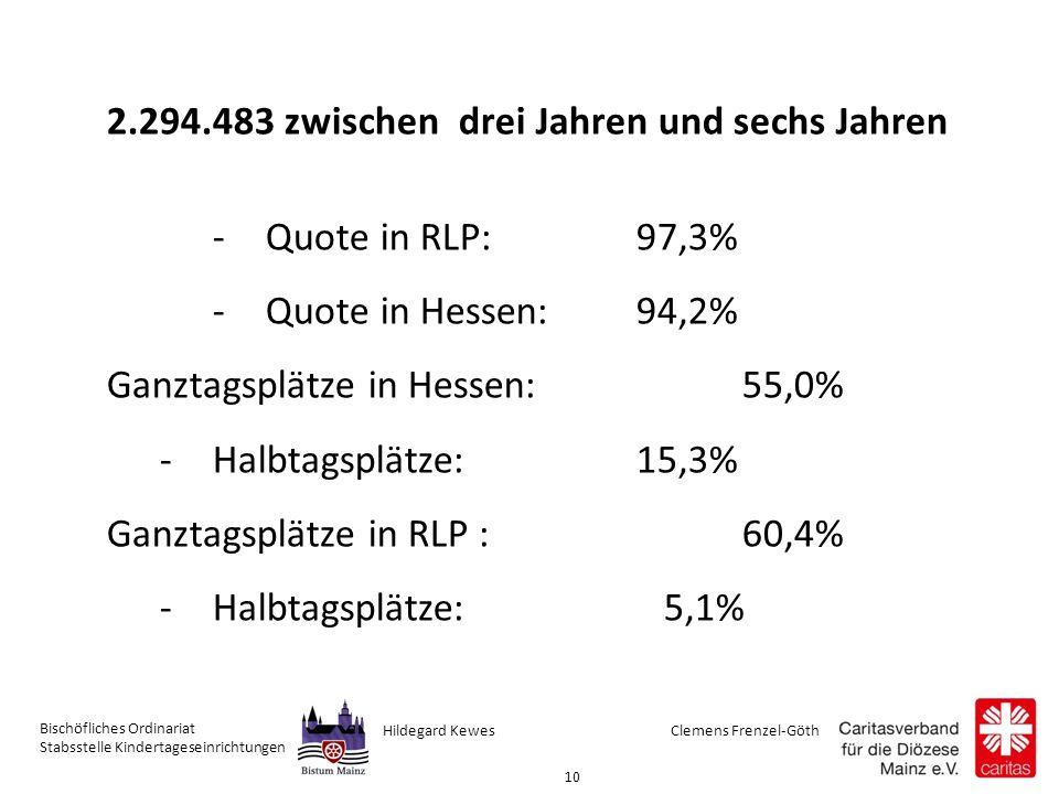 Clemens Frenzel-GöthHildegard Kewes Bischöfliches Ordinariat Stabsstelle Kindertageseinrichtungen 10 2.294.483 zwischen drei Jahren und sechs Jahren -Quote in RLP: 97,3% -Quote in Hessen:94,2% Ganztagsplätze in Hessen: 55,0% -Halbtagsplätze: 15,3% Ganztagsplätze in RLP :60,4% -Halbtagsplätze: 5,1%