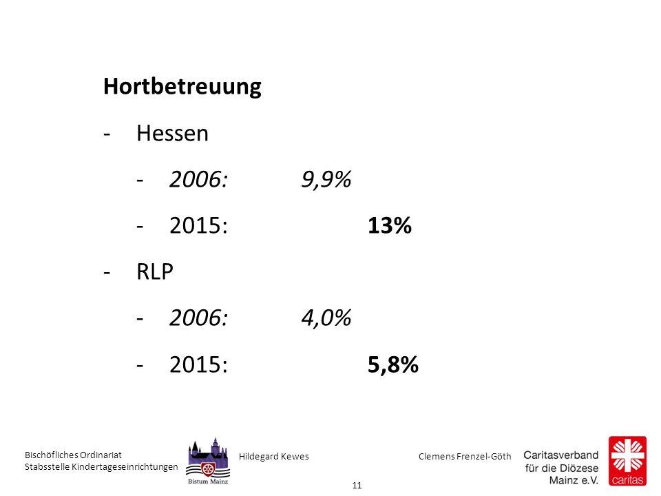 Clemens Frenzel-GöthHildegard Kewes Bischöfliches Ordinariat Stabsstelle Kindertageseinrichtungen 11 Hortbetreuung -Hessen -2006: 9,9% -2015: 13% -RLP -2006: 4,0% -2015: 5,8%