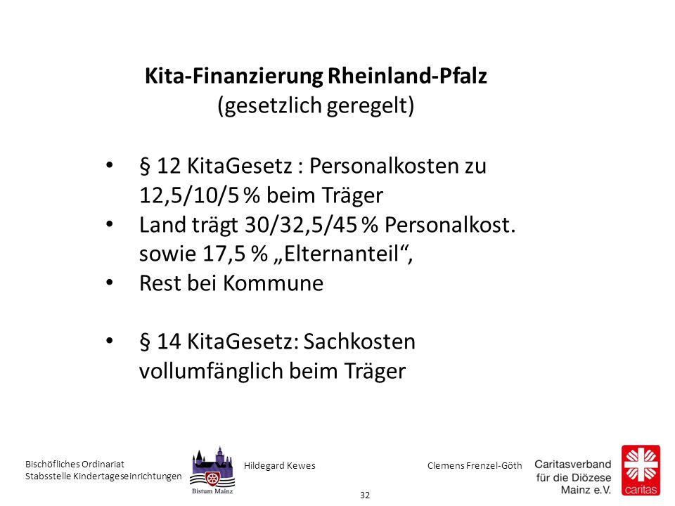Clemens Frenzel-GöthHildegard Kewes Bischöfliches Ordinariat Stabsstelle Kindertageseinrichtungen 32 Kita-Finanzierung Rheinland-Pfalz (gesetzlich geregelt) § 12 KitaGesetz : Personalkosten zu 12,5/10/5 % beim Träger Land trägt 30/32,5/45 % Personalkost.