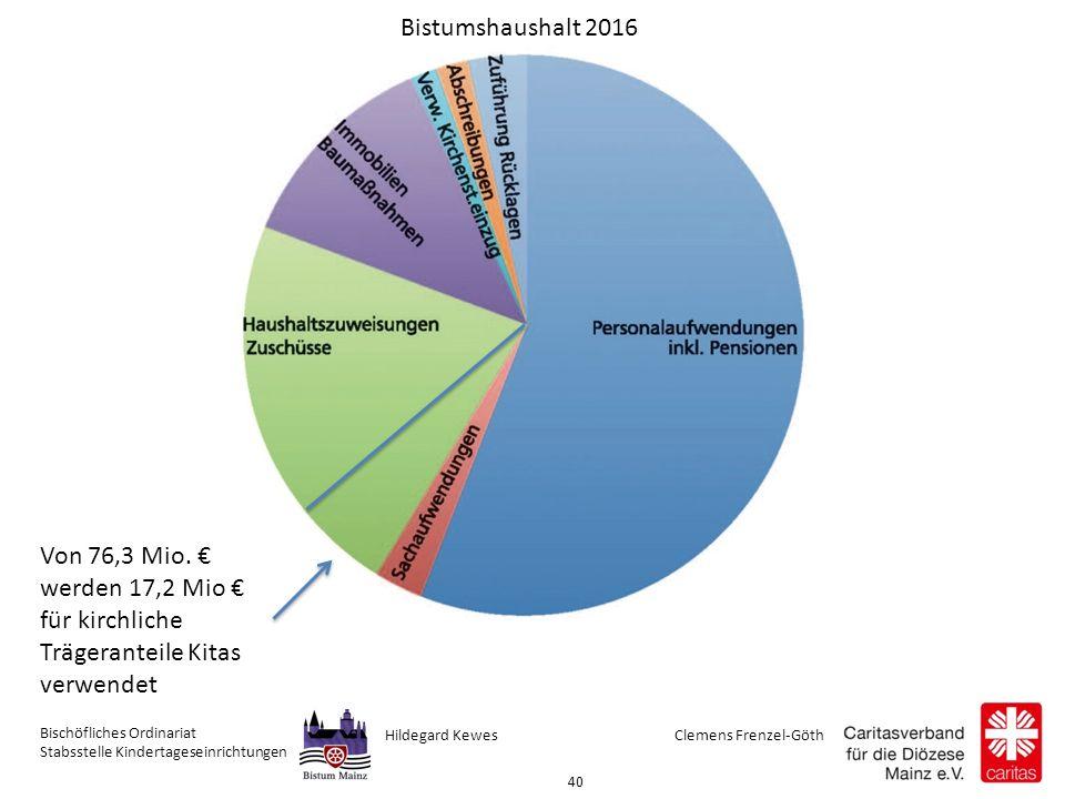 Clemens Frenzel-GöthHildegard Kewes Bischöfliches Ordinariat Stabsstelle Kindertageseinrichtungen 40 Von 76,3 Mio.