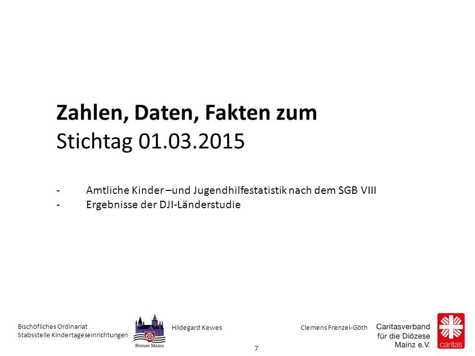 Clemens Frenzel-GöthHildegard Kewes Bischöfliches Ordinariat Stabsstelle Kindertageseinrichtungen 8 Kinder unter drei Jahren -2006: 286.017 – 13,6% -2015: 693.343 – 32,9% -RLP: 42,4% -Hessen:39,7% Gemeldeter Betreuungsbedarf von Eltern für -1-2 jährige: 54,7% -2 -3 jährige: 73%