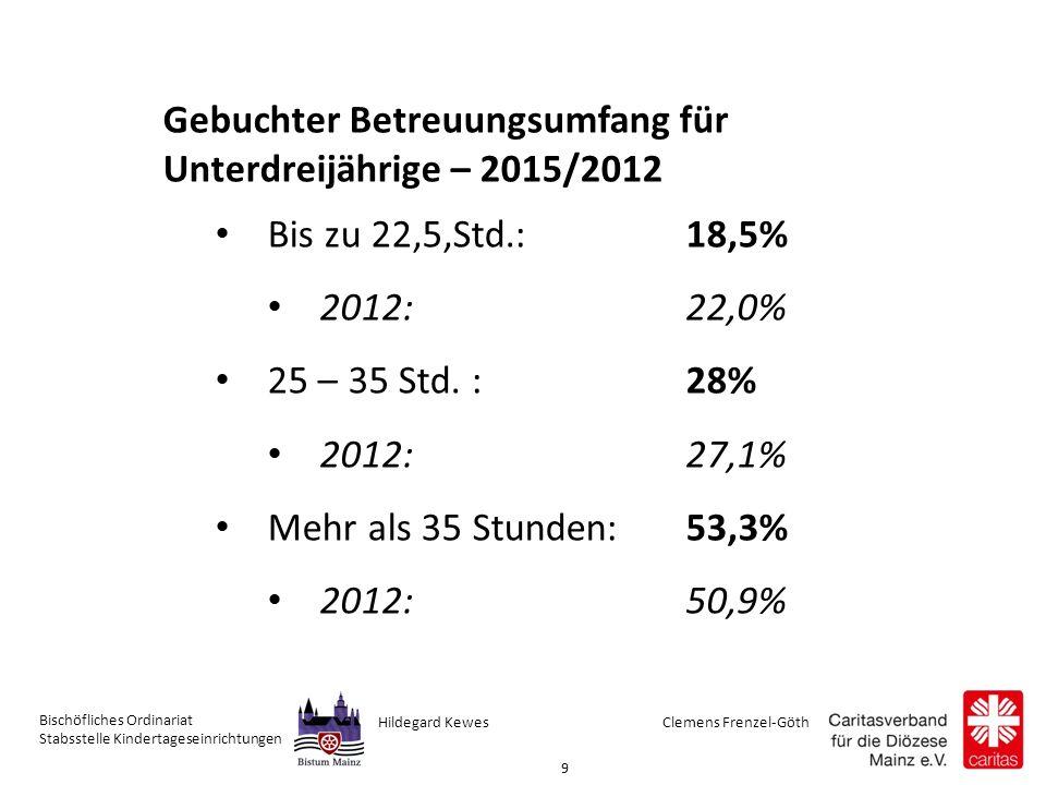 Clemens Frenzel-GöthHildegard Kewes Bischöfliches Ordinariat Stabsstelle Kindertageseinrichtungen 9 Gebuchter Betreuungsumfang für Unterdreijährige – 2015/2012 Bis zu 22,5,Std.: 18,5% 2012: 22,0% 25 – 35 Std.