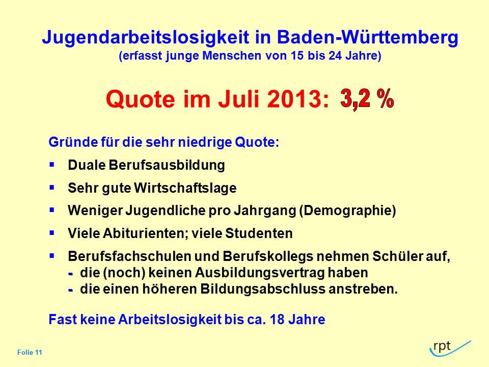 Folie 11 Jugendarbeitslosigkeit in Baden-Württemberg (erfasst junge Menschen von 15 bis 24 Jahre) Gründe für die sehr niedrige Quote:  Duale Berufsau