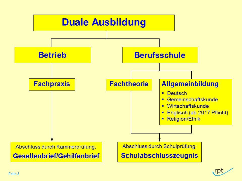 Folie 2 Duale Ausbildung FachtheorieAllgemeinbildung  Deutsch  Gemeinschaftskunde  Wirtschaftskunde  Englisch (ab 2017 Pflicht)  Religion/Ethik A