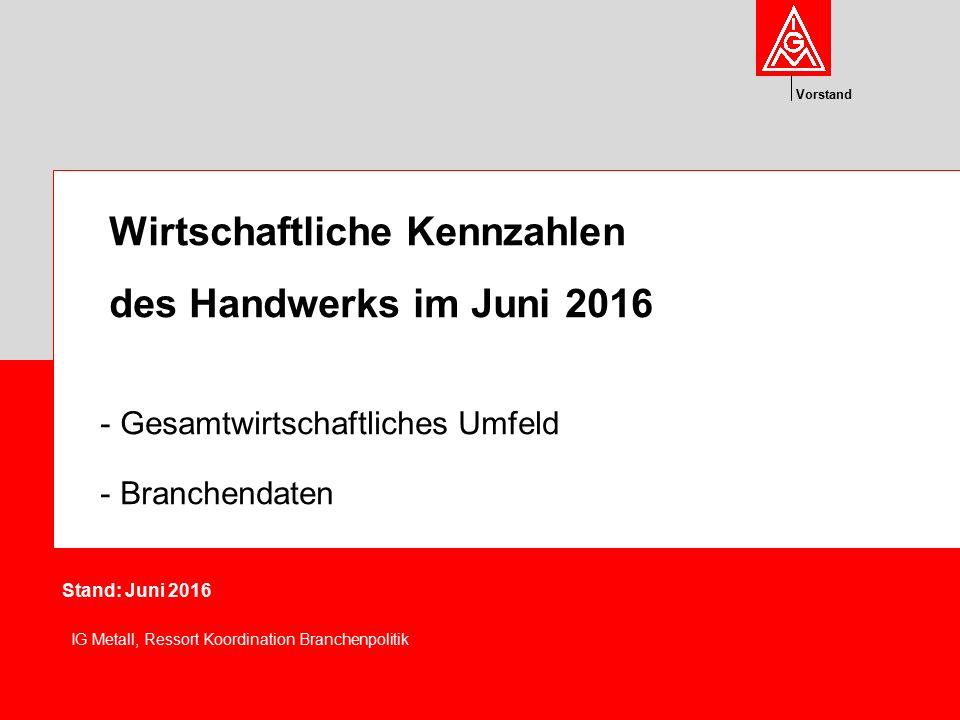 Vorstand Wirtschaftliche Kennzahlen des Handwerks im Juni 2016 - Gesamtwirtschaftliches Umfeld - Branchendaten Stand: Juni 2016 IG Metall, Ressort Koo