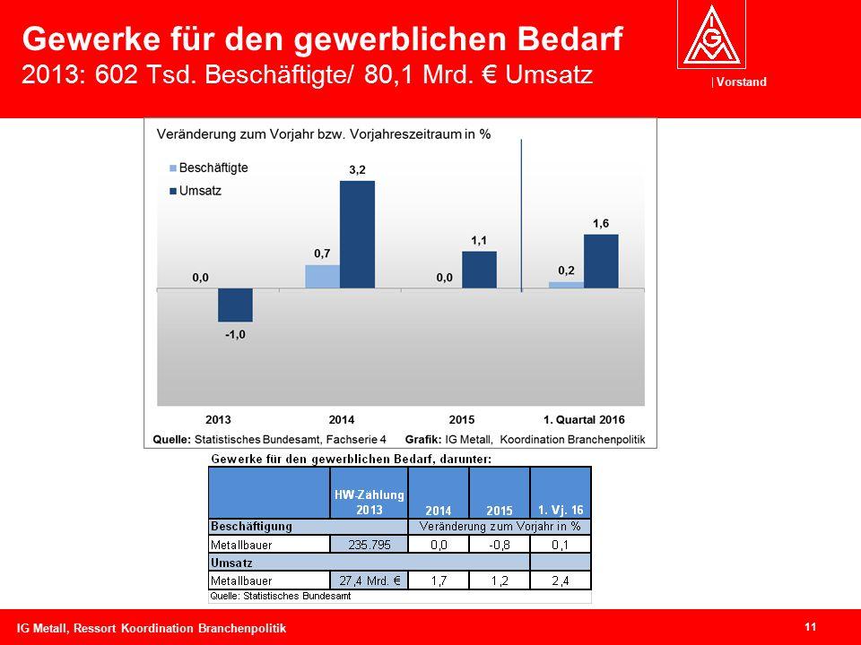 Vorstand Gewerke für den gewerblichen Bedarf 2013: 602 Tsd. Beschäftigte/ 80,1 Mrd. € Umsatz 11 IG Metall, Ressort Koordination Branchenpolitik