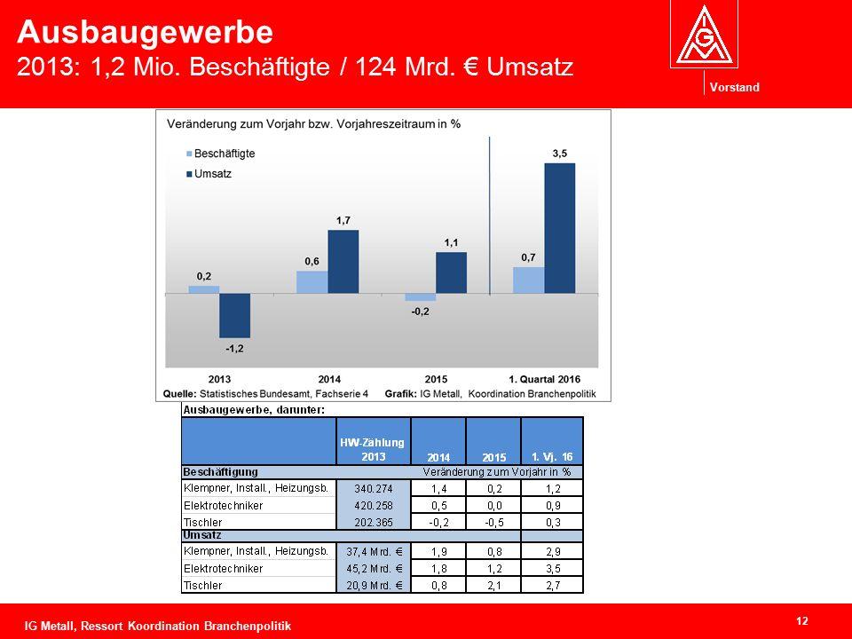 Vorstand Ausbaugewerbe 2013: 1,2 Mio. Beschäftigte / 124 Mrd. € Umsatz 12 IG Metall, Ressort Koordination Branchenpolitik