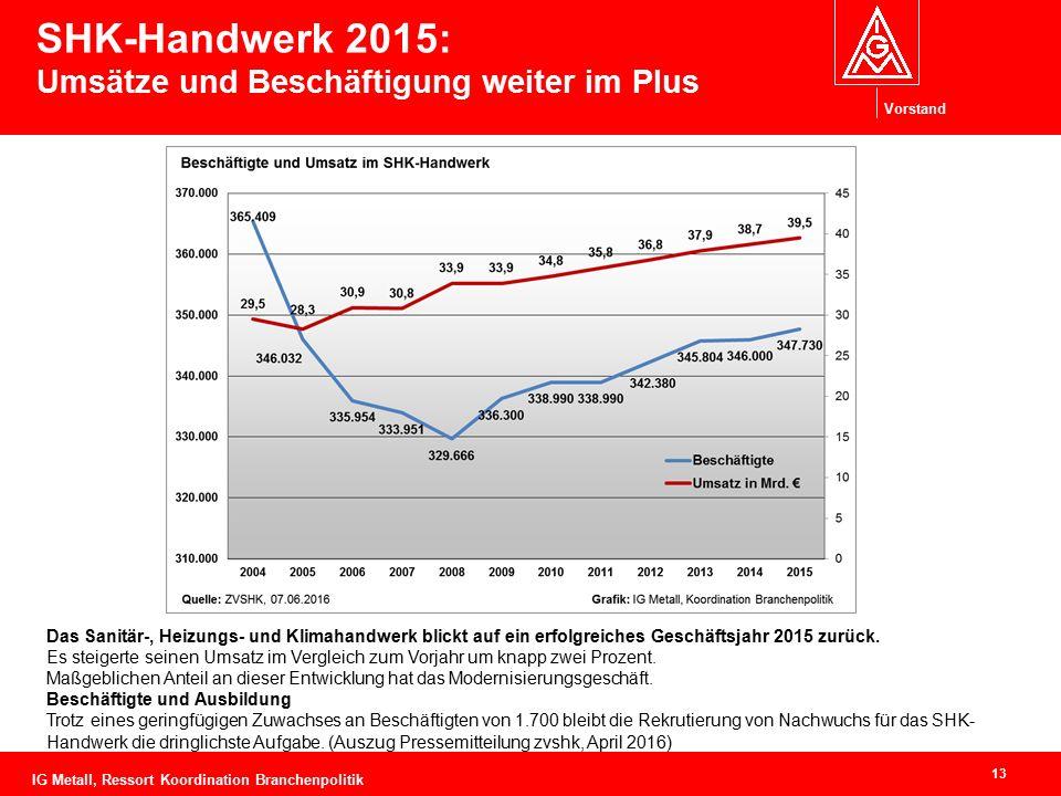 Vorstand SHK-Handwerk 2015: Umsätze und Beschäftigung weiter im Plus 13 IG Metall, Ressort Koordination Branchenpolitik Das Sanitär-, Heizungs- und Kl