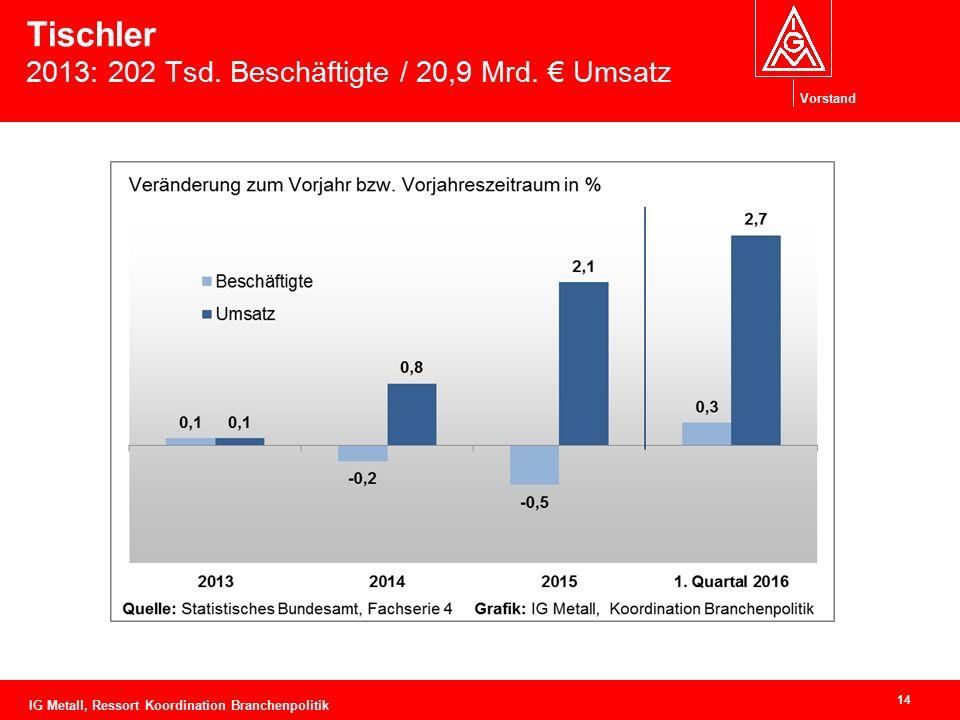 Vorstand Tischler 2013: 202 Tsd. Beschäftigte / 20,9 Mrd. € Umsatz 14 IG Metall, Ressort Koordination Branchenpolitik