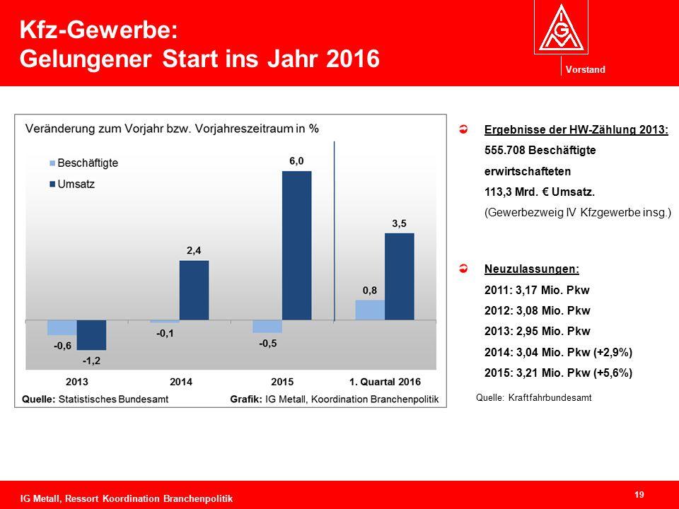 Vorstand Kfz-Gewerbe: Gelungener Start ins Jahr 2016 19 Ergebnisse der HW-Zählung 2013: 555.708 Beschäftigte erwirtschafteten 113,3 Mrd. € Umsatz. (Ge