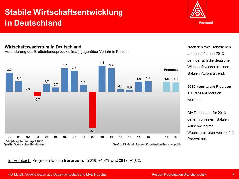 Vorstand 2 Stabile Wirtschaftsentwicklung in Deutschland IG Metall, Aktuelle Daten aus Gesamtwirtschaft und M+E-Industrie Ressort Koordination Branche