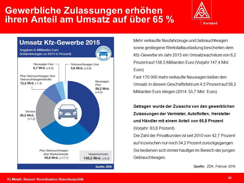 Vorstand Gewerbliche Zulassungen erhöhen ihren Anteil am Umsatz auf über 65 % 20 Quelle: ZDK, Februar 2016 Mehr verkaufte Neufahrzeuge und Gebrauchtwa