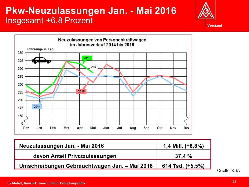 Vorstand Pkw-Neuzulassungen Jan. - Mai 2016 Insgesamt +6,8 Prozent Neuzulassungen Jan. - Mai 20161,4 Mill. (+6,8%) davon Anteil Privatzulassungen37,4