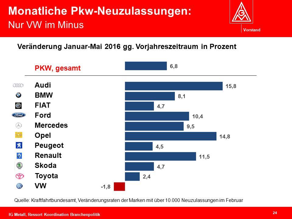 Vorstand Monatliche Pkw-Neuzulassungen: Nur VW im Minus 24 Quelle: Kraftfahrtbundesamt, Veränderungsraten der Marken mit über 10.000 Neuzulassungen im