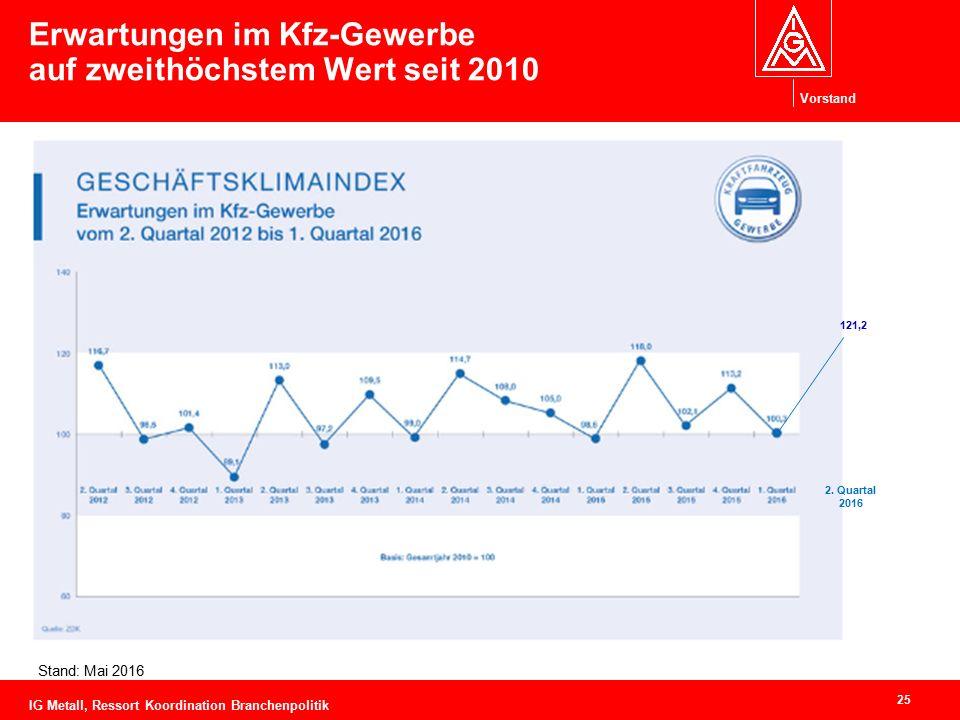 Vorstand Erwartungen im Kfz-Gewerbe auf zweithöchstem Wert seit 2010 25 Stand: Mai 2016 IG Metall, Ressort Koordination Branchenpolitik 121,2 2. Quart