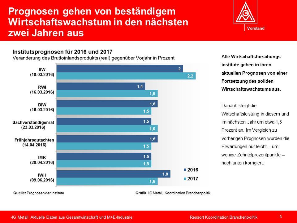 Vorstand Prognosen gehen von beständigem Wirtschaftswachstum in den nächsten zwei Jahren aus 3 IG Metall, Aktuelle Daten aus Gesamtwirtschaft und M+E-