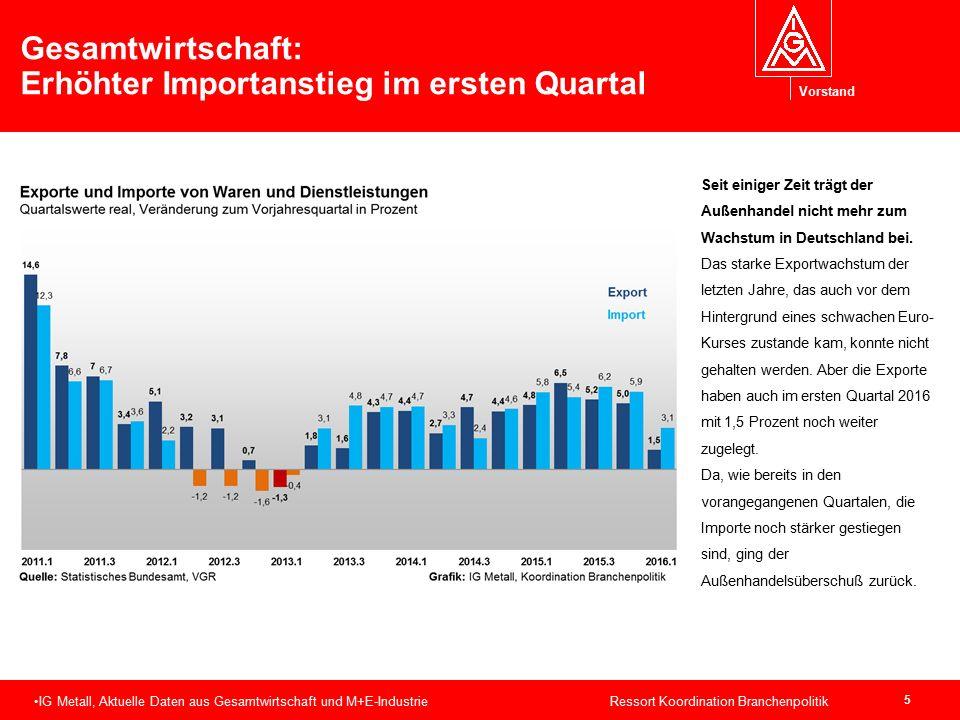 Vorstand 5 Gesamtwirtschaft: Erhöhter Importanstieg im ersten Quartal IG Metall, Aktuelle Daten aus Gesamtwirtschaft und M+E-Industrie Ressort Koordin