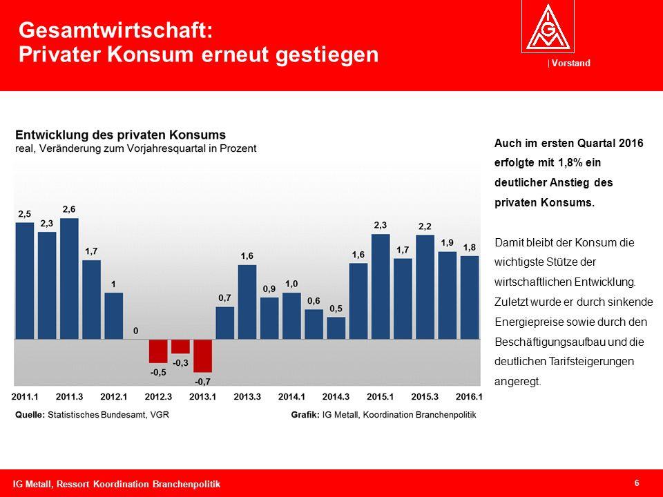 Vorstand 6 Gesamtwirtschaft: Privater Konsum erneut gestiegen Auch im ersten Quartal 2016 erfolgte mit 1,8% ein deutlicher Anstieg des privaten Konsum