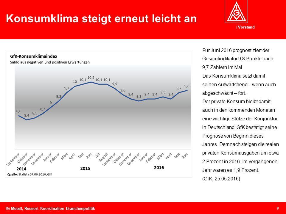 Vorstand Konsumklima steigt erneut leicht an 8 Für Juni 2016 prognostiziert der Gesamtindikator 9,8 Punkte nach 9,7 Zählern im Mai. Das Konsumklima se