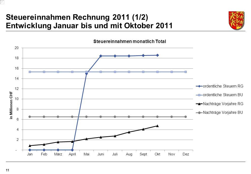 11 Steuereinnahmen Rechnung 2011 (1/2) Entwicklung Januar bis und mit Oktober 2011