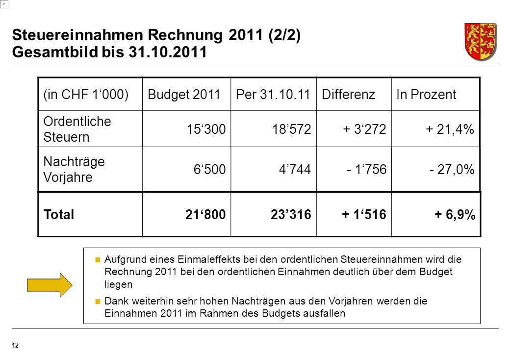 12 (in CHF 1'000)Budget 2011Per 31.10.11DifferenzIn Prozent Ordentliche Steuern 15'30018'572+ 3'272+ 21,4% Nachträge Vorjahre 6'5004'744- 1'756- 27,0% Total21'80023'316+ 1'516+ 6,9% Steuereinnahmen Rechnung 2011 (2/2) Gesamtbild bis 31.10.2011 Aufgrund eines Einmaleffekts bei den ordentlichen Steuereinnahmen wird die Rechnung 2011 bei den ordentlichen Einnahmen deutlich über dem Budget liegen Dank weiterhin sehr hohen Nachträgen aus den Vorjahren werden die Einnahmen 2011 im Rahmen des Budgets ausfallen
