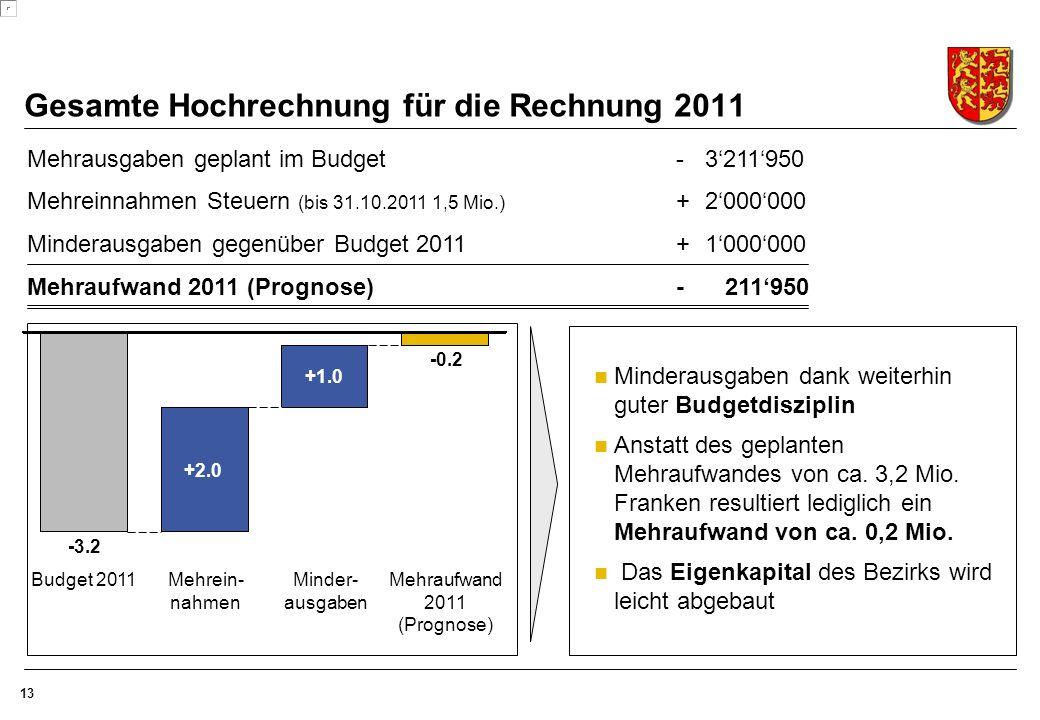 13 Mehrausgaben geplant im Budget-3'211'950 Mehreinnahmen Steuern (bis 31.10.2011 1,5 Mio.) +2'000'000 Minderausgaben gegenüber Budget 2011+1'000'000 Mehraufwand 2011 (Prognose)- 211'950 Gesamte Hochrechnung für die Rechnung 2011 Minderausgaben dank weiterhin guter Budgetdisziplin Anstatt des geplanten Mehraufwandes von ca.
