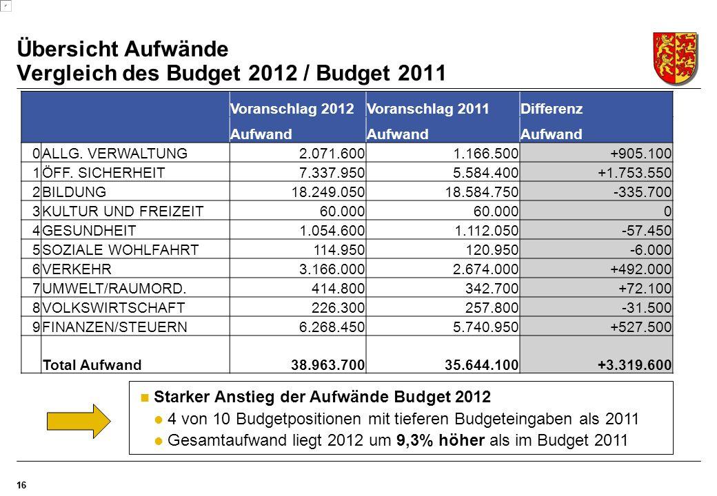 Übersicht Aufwände Vergleich des Budget 2012 / Budget 2011 16 Voranschlag 2012Voranschlag 2011Differenz Aufwand 0ALLG.