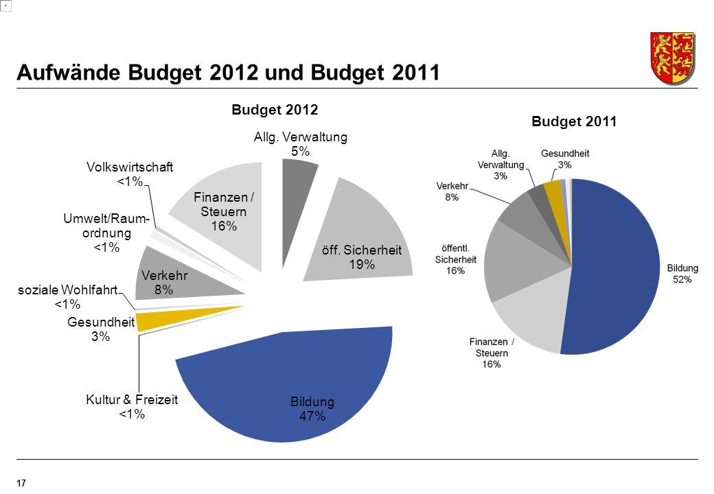 Aufwände Budget 2012 und Budget 2011 17 Budget 2011 Budget 2012