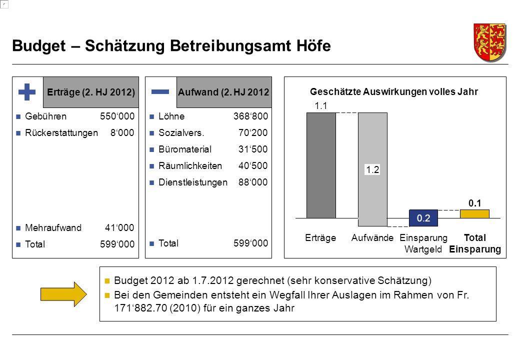 Budget – Schätzung Betreibungsamt Höfe Gebühren550'000 Rückerstattungen8'000 Mehraufwand 41'000 Total599'000 Erträge (2.