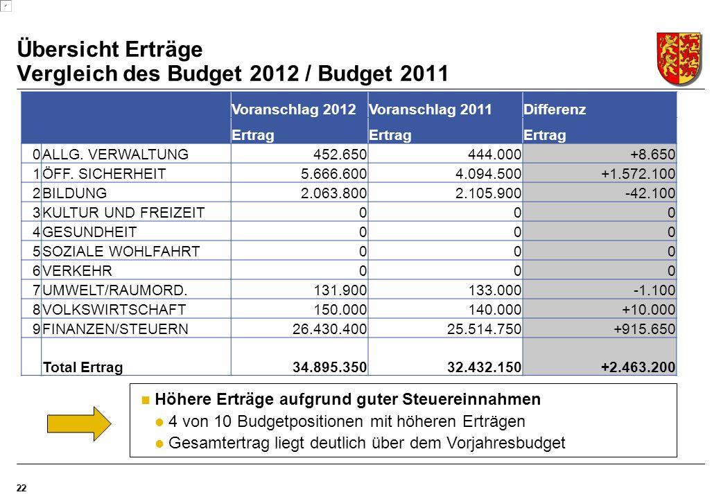 Übersicht Erträge Vergleich des Budget 2012 / Budget 2011 22 Voranschlag 2012Voranschlag 2011Differenz Ertrag 0ALLG.