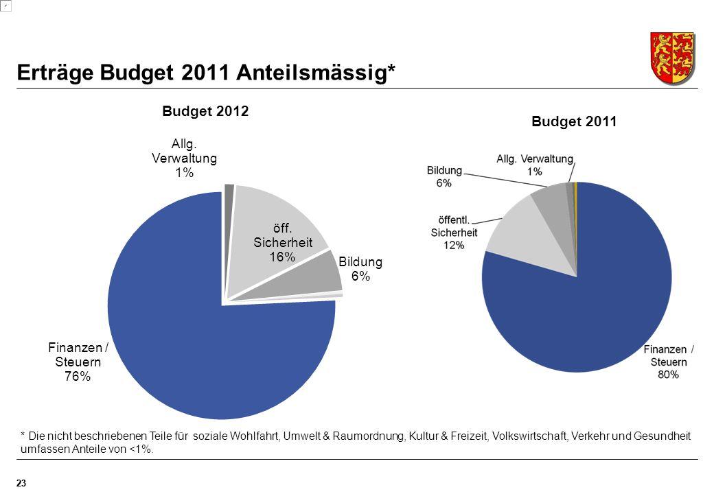 Erträge Budget 2011 Anteilsmässig* 23 * Die nicht beschriebenen Teile für soziale Wohlfahrt, Umwelt & Raumordnung, Kultur & Freizeit, Volkswirtschaft, Verkehr und Gesundheit umfassen Anteile von <1%.