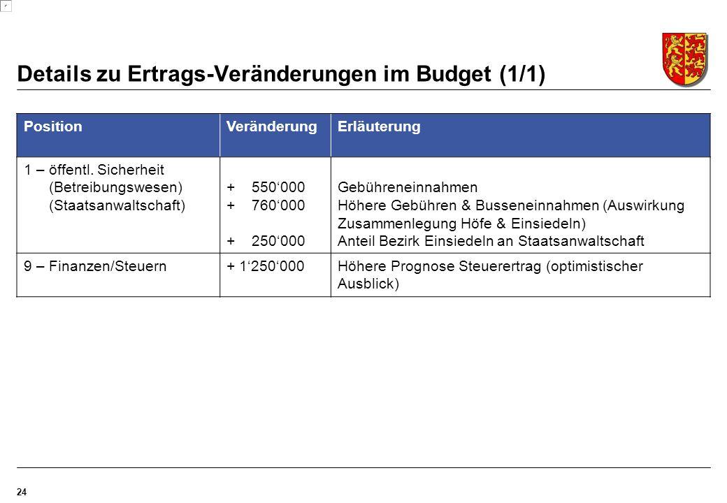Details zu Ertrags-Veränderungen im Budget (1/1) 24 PositionVeränderungErläuterung 1 – öffentl.